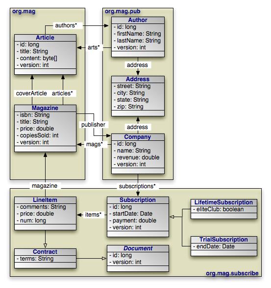 OpenJPA Users Guide - Data mapping companies