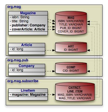 OpenJPA User's Guide
